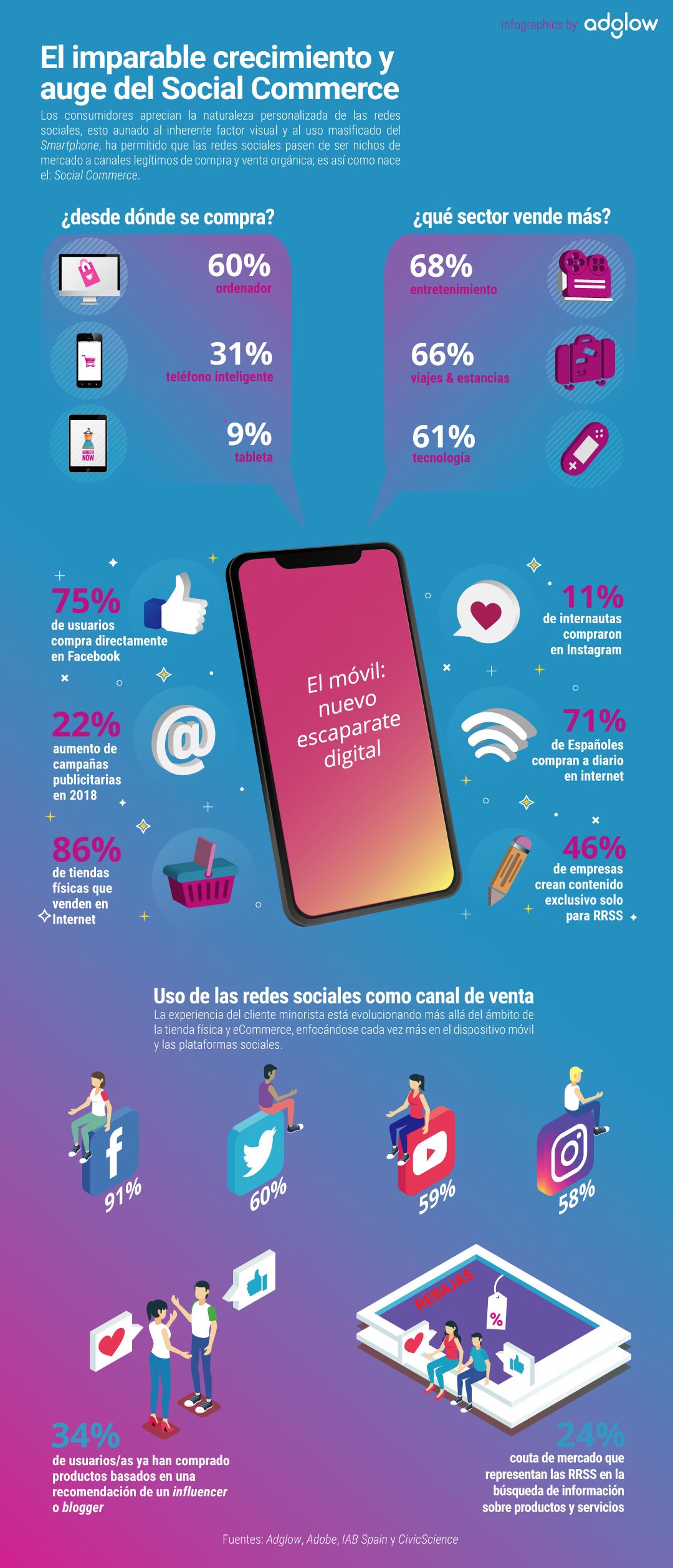 SocialCommerce_ES