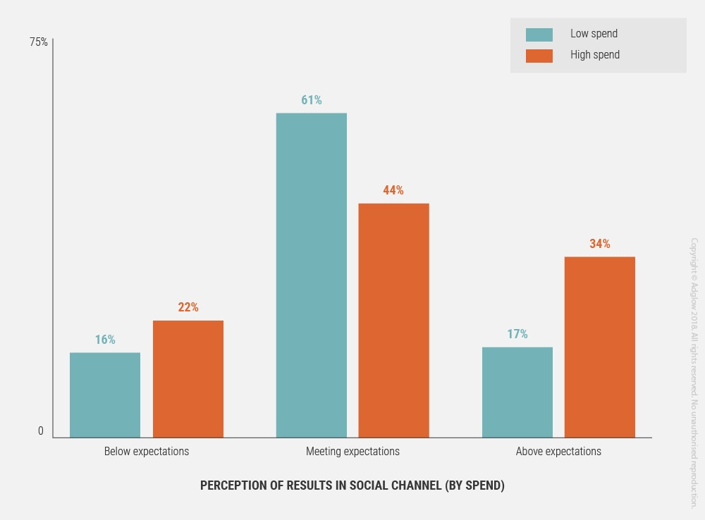 10-perception-of-results-v-spend.jpg