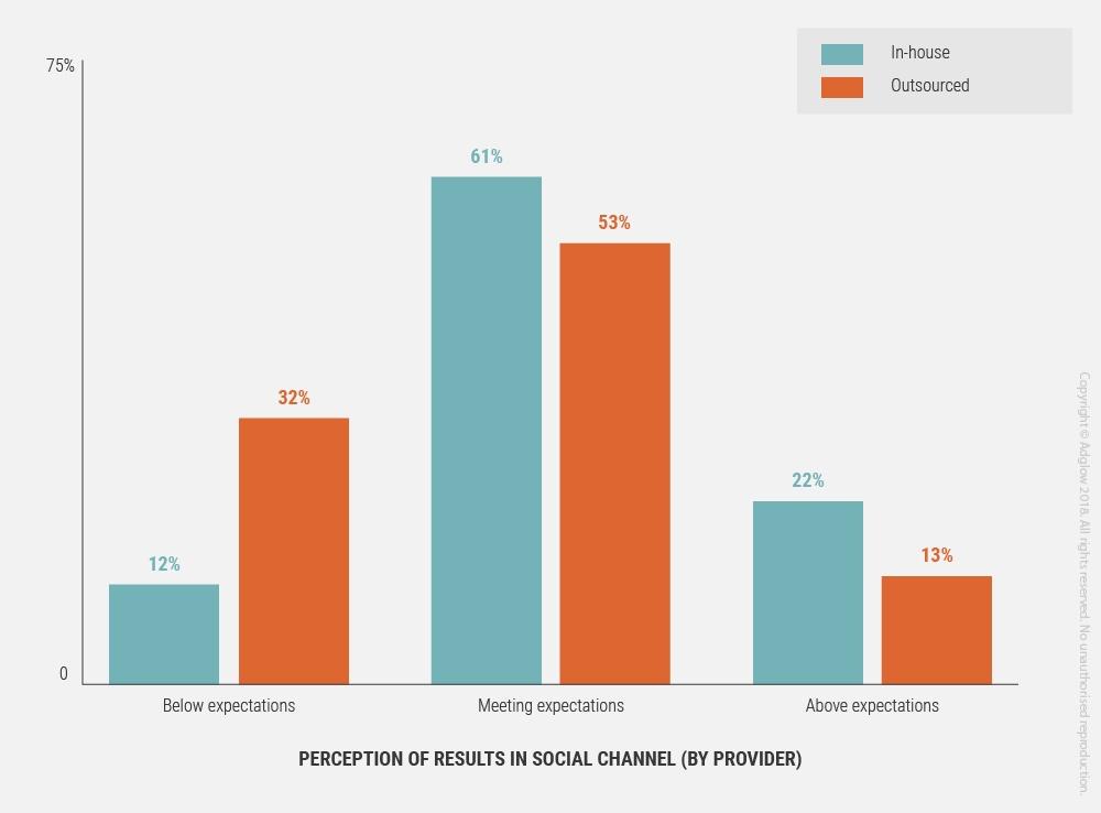 12-perception-of-results-v-provider.jpg